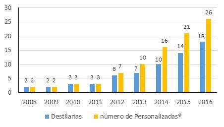 Figura 1. Número de destilarias que utilizaram leveduras Personalizadas® e número de leveduras Personalizadas® selecionadas pela Fermentec e reintroduzidas nas respectivas unidades industriais durante nove safras consecutivas (2008 a 2016).