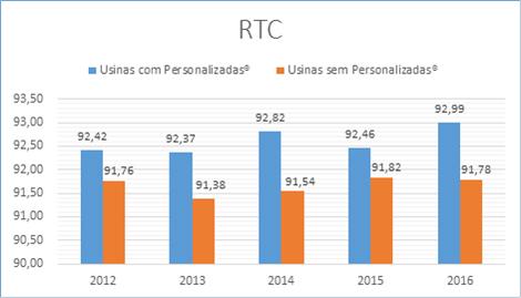 Figura 4. Valores médios de RTC (Rendimento Total Corrigido) nas destilarias que utilizaram leveduras Personalizadas® e nas que não utilizaram nas safras 2012/13, 2013/14, 2014/15, 2015/16 e 2016/17.