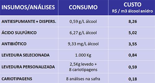 monitoramento de leveduras workshop Fermentec numeros