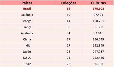 Relação dos principais países e número de coleções e culturas (fungos e leveduras, bactérias, vírus, cultivo de células)