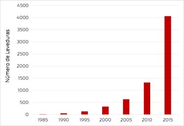 Evolução do número de leveduras preservadas no Banco de Microrganismos da Fermentec desde o início da década de 1990
