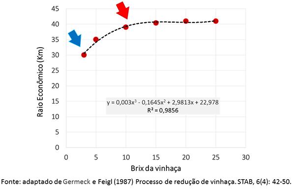 volume de vinhaça figura 2